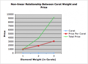 diamond carat weight and price correlation